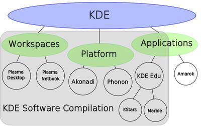 KDE Brand map